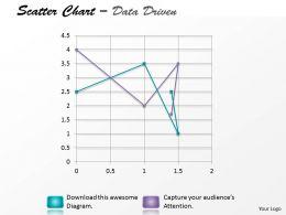 Data Driven Multiple Series Scatter Chart Powerpoint slides