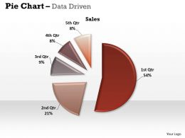 Data Driven Pie Chart For Easy Comparison Powerpoint Slides