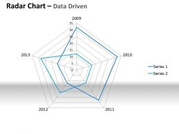 Data Driven Plotting The Business Values Powerpoint Slides