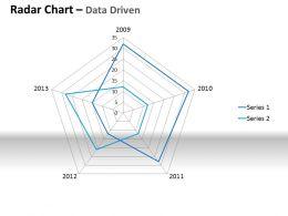 Data Driven Plotting The Business Values Powerpoint Slides
