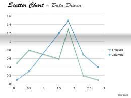 Data Driven Present Data In Scatter Chart Powerpoint Slides