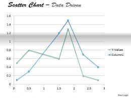 Data Driven Present Data In Scatter Chart Powerpoint Slides