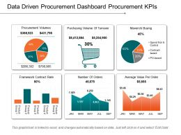 Data Driven Procurement Dashboard Procurement Kpis Example Of Ppt