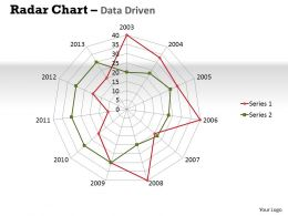 Data Driven Radar Chart Displays Multivariate Data Powerpoint Slides