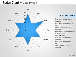 Data Driven Radar Chart To Compare Data Powerpoint Slides