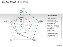 Data Driven Rader Chart For Rating Items Powerpoint Slides