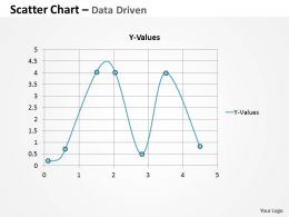 Data Driven Scatter Chart For Market Trends Powerpoint Slides