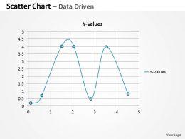 Data Driven Scatter Chart For Market Trends Powerpoint Slides