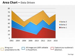 Data Driven Visualization Area Chart Powerpoint Slides