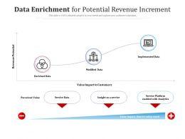 Data Enrichment For Potential Revenue Increment