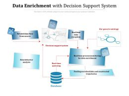 Data Enrichment With Decision Support System