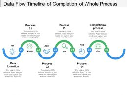 Data Flow Timeline Of Completion Of Whole Process