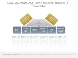 Data Governance And Policy Framework Diagram Ppt Presentation