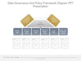 Data Governance And Policy Framework Diagram Ppt Presentation
