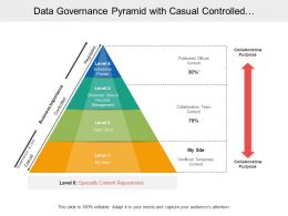 Data Governance Pyramid With Casual Controlled And Regulated Business Importance