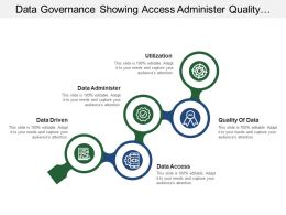 Data Governance Showing Access Administer Quality Utilization