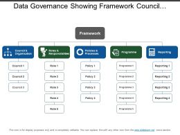 Data Governance Showing Framework Council Organization Roles And Responsibility