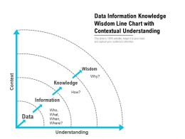 Data Information Knowledge Wisdom Line Chart With Contextual Understanding