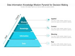 Data Information Knowledge Wisdom Pyramid For Decision Making