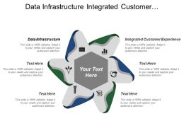 Data Infrastructure Integrated Customer Communication Integrated Customer Experience