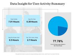 Data Insight For User Activity Summary