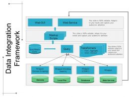 Data Integration Framework Ppt Images