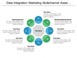 Data Integration Marketing Multichannel Asset Management Digital Transformation Cpb