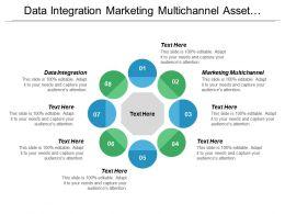 Data Integration Marketing Multichannel Asset Management Digital Transformation Cpb