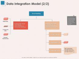 Data Integration Model Business Ppt Powerpoint Presentation Model Graphics