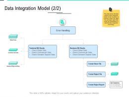 Data Integration Model Checks Data Integration Ppt Template Format Ideas