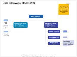 Data Integration Model Commercial Ppt Powerpoint Presentation Slides Design Ideas