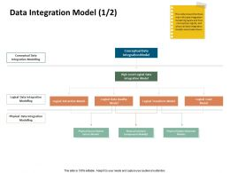 Data Integration Model Conceptual Data Ppt Powerpoint Example File