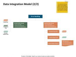 Data Integration Model Deposit Data Ppt Powerpoint Presentation Diagrams