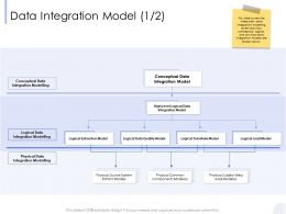 Data Integration Model High Level Ppt Powerpoint Presentation Layouts Pictures