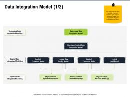 Data Integration Model Level Logical Ppt Powerpoint Presentation Outline Icon