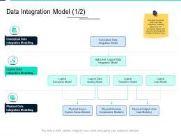 Data Integration Model Logical Data Integration Ppt Professional Influencers