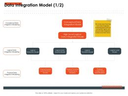 Data Integration Model M2766 Ppt Powerpoint Presentation Inspiration