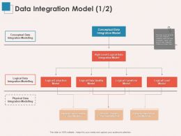 Data Integration Model Quality Ppt Powerpoint Presentation Outline Design