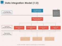 Data Integration Model Quality Ppt Powerpoint Presentation Outline Design