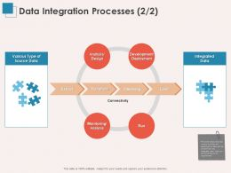 Data Integration Processes Analysis Ppt Powerpoint Presentation Summary Maker