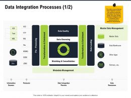 Data Integration Processes Apps Other Ppt Powerpoint Presentation Portfolio Visual Aids