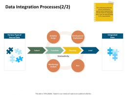 Data Integration Processes Connectivity Ppt Powerpoint Presentation Topics