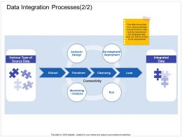 Data Integration Processes Deployment Ppt Powerpoint Presentation File Model