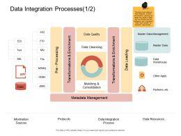 Data Integration Processes Master Ppt Powerpoint Presentation Model Skills