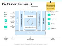 Data Integration Processes Quality Data Integration Ppt File Slideshow