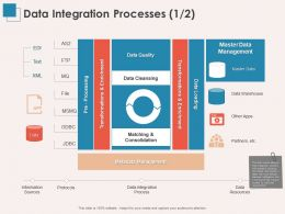 Data Integration Processes Quality Ppt Powerpoint Presentation Influencers