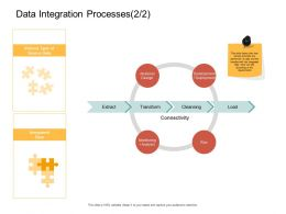 Data Integration Processes Run Ppt Powerpoint Presentation Show Deck