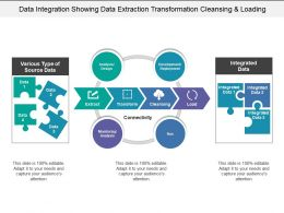 Data Integration Showing Data Extraction Transformation Cleansing And Loading