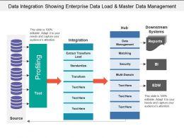 Data Integration Showing Enterprise Data Load And Master Data Management