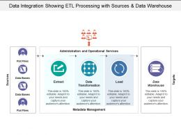Data Integration Showing Etl Processing With Sources And Data Warehouse